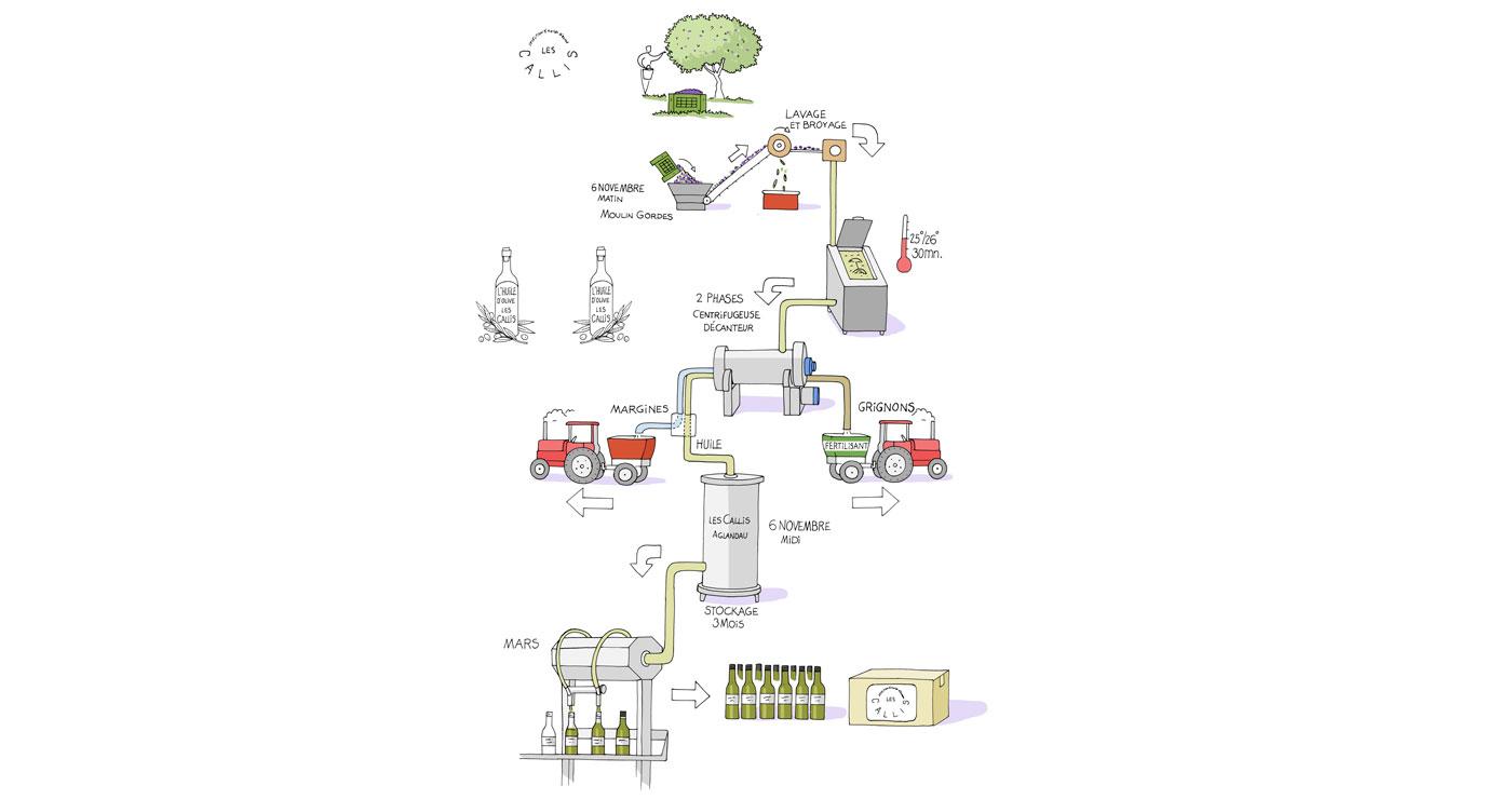 illustration-fred-van-deelen-cartes-olives-06